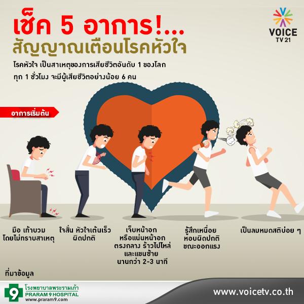สัญญาณเตือนของผู้ที่เป็นโรคหัวใจ